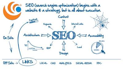Những điều cần biết về SEO Website