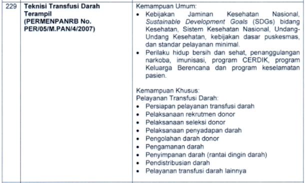 Kisi-kisi Materi SKB CPNS 2021: Teknisi Transfusi Darah (Terampil)