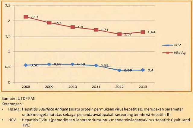studi epidemiologi statistika kementerian kesehatan kegagalan hepatik fulminan Prevalensi HBsAg dan HCV Darah Donor di UTD PMI Seluruh Indonesia Tahun 2008, 2009, 2010, 2011, 2012, 2013, HBsAg: Hepatitis B surface Antigen (suatu protein permukaan virus hepatitis B, merupakan parameter untuk mengetahui atau sebagai penanda awal apakah seseorang terinfeksi Hepatitis B) HCV : Hepatitis C Virus (pemeriksaan laboratorium untuk mendeteksi adanya virus Hepatitis C yaitu anti HVC