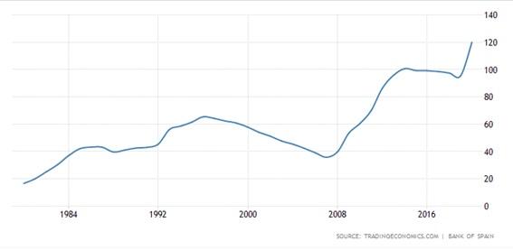 Inflación PIB