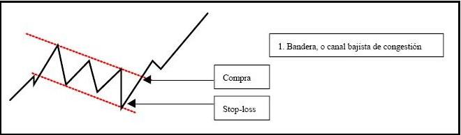 Analisis tecnico forex charts