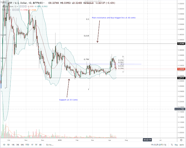 Ripple daily price chart