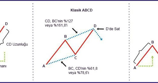Teknik Abcd Forex Practice Online Trading While You Sleep