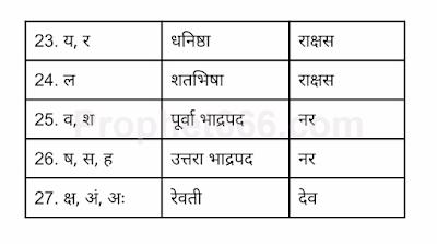 Akshar Nakshatra Gana in Mantra Science
