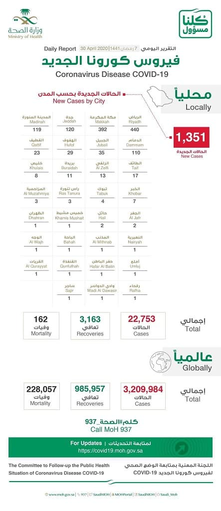 Saudi Arabia recovered 3000 Corona cases out of 22000
