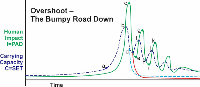 The Bumpy Road Down, Part 4: Trends in Collapse thumbnail