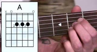 Kunci A – Chord Gitar