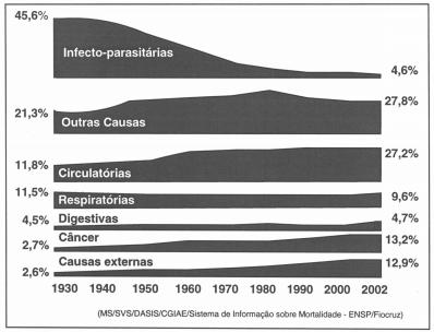 No entanto, aumentou o percentual de mortalidade devida a outras doenças, conforme se pode observar no diagrama