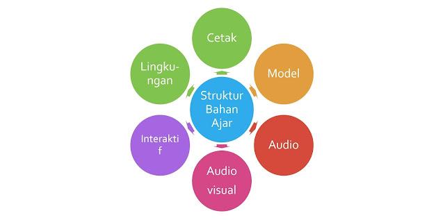 Struktur Bahan Ajar dari 6 Jenis Bahan Ajar