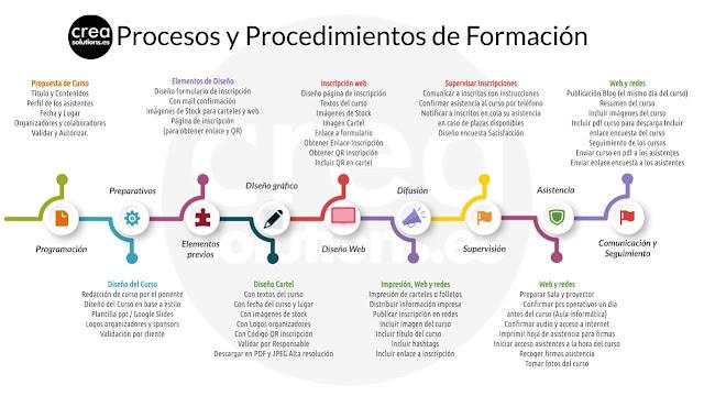 Procesos para planes de Formación Crea Solutions