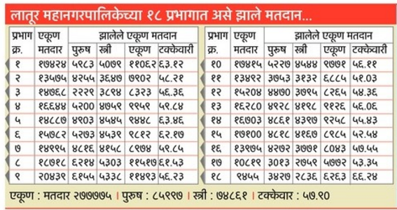 Latur Mahanagarpalika Election 2017 Result