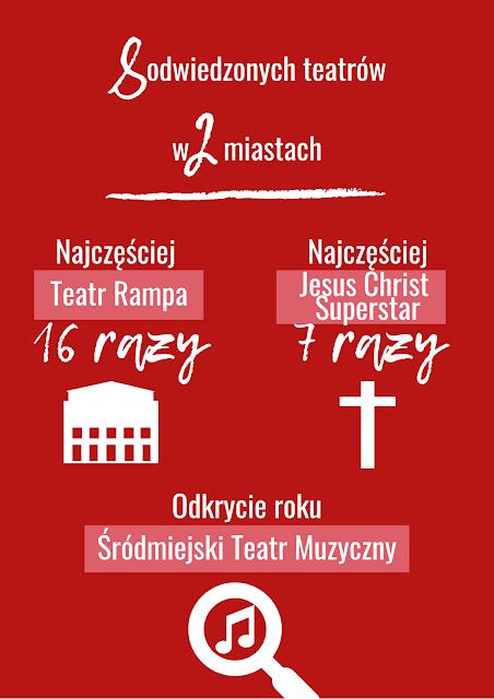 faworyci musicali 2019 infografika