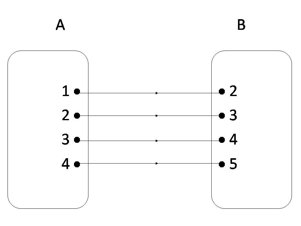 Belajar asik dan kreatif kumpulan soal ulangan matematika materi dari diagram panah disamping relasi yang paling tepat adalah ccuart Gallery