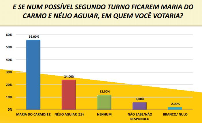 Pesquisa eleitoral em Santarém 2020 Maria na frente