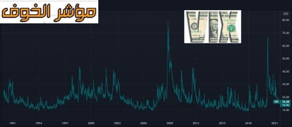 ما هو مؤشر الخوف؟ وما علاقته بسوق الأسهم؟