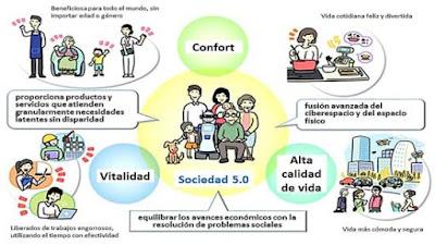 https://jesusfdezblog.wordpress.com/2019/05/26/reflexiones-sociedad-5-0-la-sociedad-que-debe-venir/