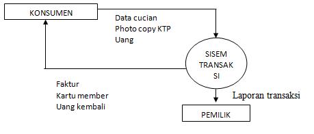Data flow diagramdfd waktuyangtertinggals diagram level nol ccuart Gallery