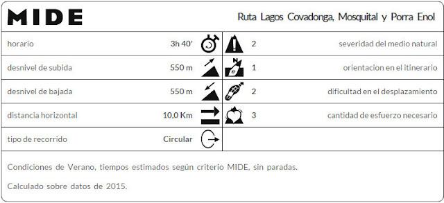 Datos MIDE ruta Lagos de Covadonga PR PNPE-2