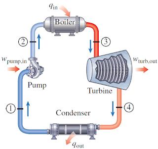 siklus rankine boiler kompresor pompa kondenser cara prinsip kerja