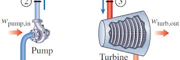 Prinsip Kerja Siklus Rankine: Siklus Ideal Turbin Uap