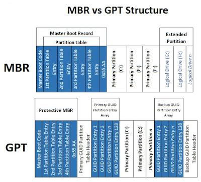 فرق بين GPT و MBR