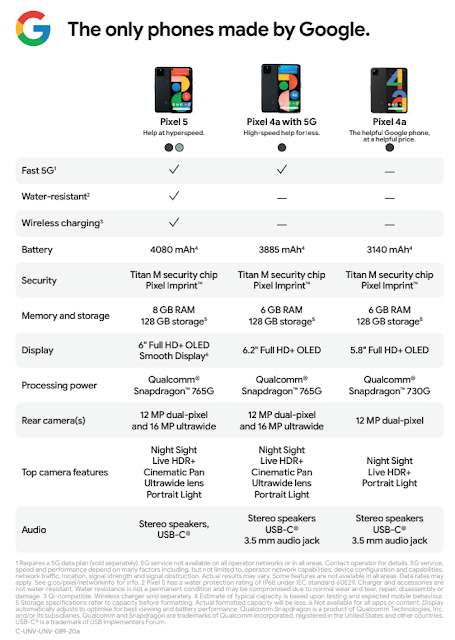 Infographic breaking down the different features of Pixel 5, Pixel 4a with 5G and Pixel 4a