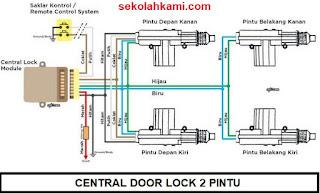 jenis central door lock