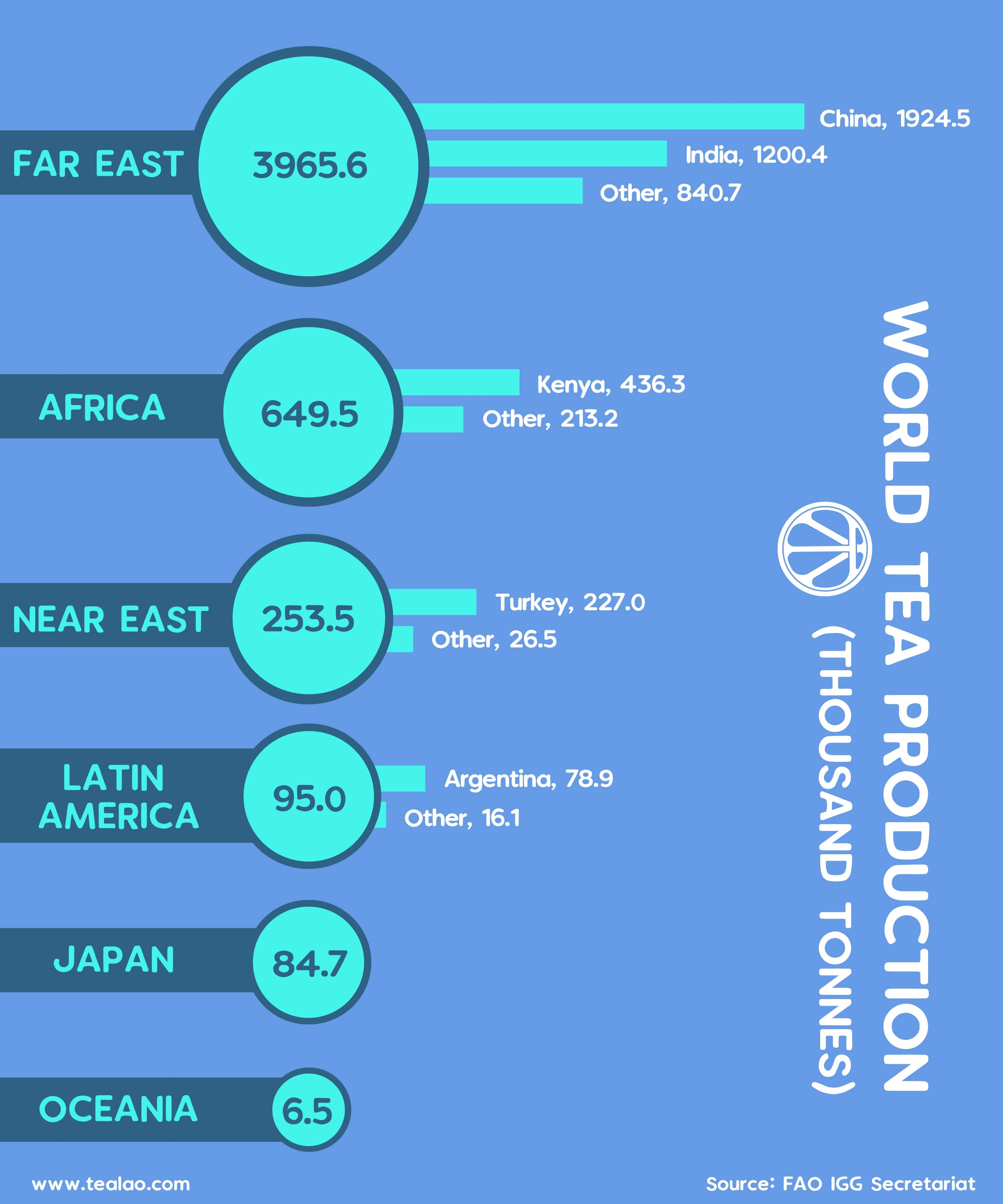 World Tea Production #infographic