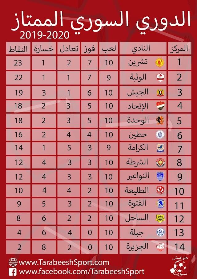 حصاد الجولة العاشرة من الدوري السوري الممتاز 2019/2020 لكرة القدم