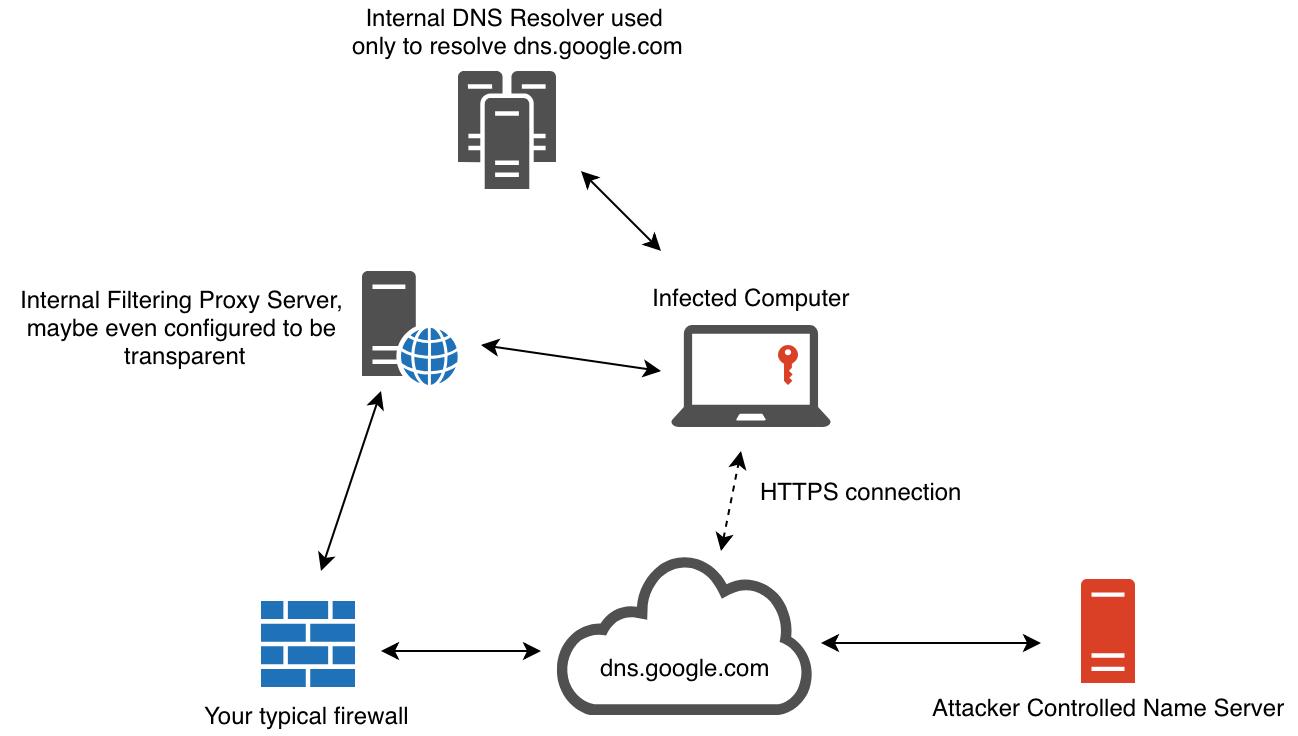 goDoH - A DNS-over-HTTPS C2