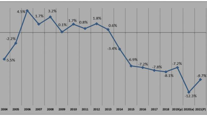Jubileo: Deuda pública de Bolivia supera el 50% del PIB, señal de insostenibilidad financiera