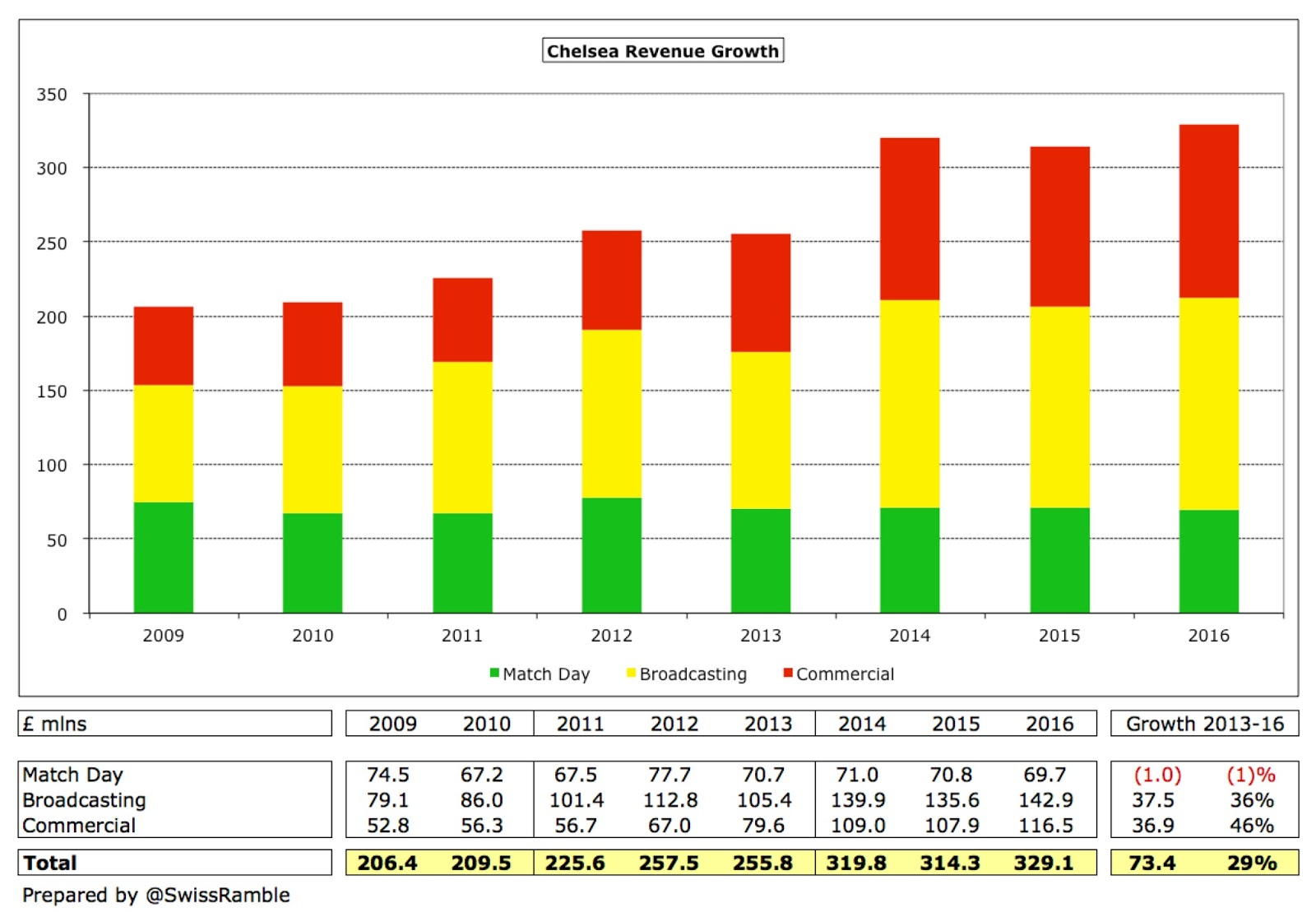 Image result for chelsea revenues growth