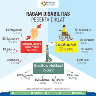 268 Penyandang Disabilitas Ikuti Diklat 3 in 1 Industri Garmen dan Alas Kaki