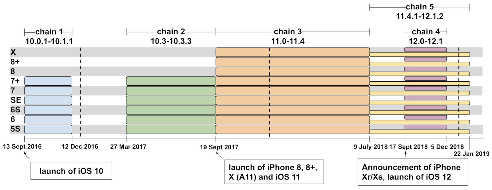 iOS Exploit Chain  - i - iOS Exploit Chain Found Via Hacked Websites to Hack Your iPhone