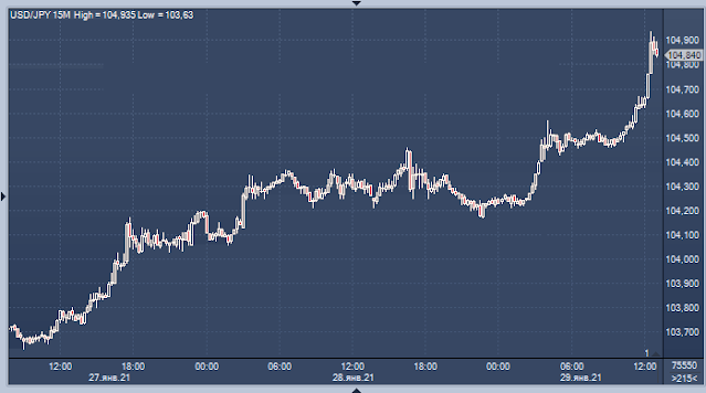 Dollar to Yen chart at 15 minute intervals