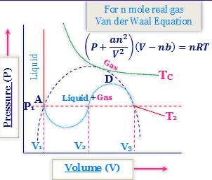 Critical constants of gas and Van der Waals equation