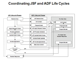 ADF/OAF For Oracle Techies: ADF Generic Code and Information