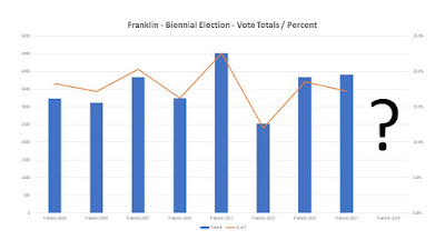 biennial Town of Franklin election votes and percent of registered voters