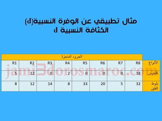 مثال تطبيقي عن الوفرة النسبية(d)