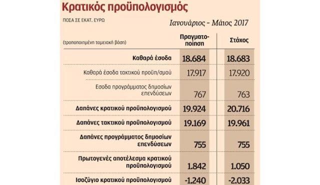 Δεν πληρώνονται φόροι 1 δισ. ευρώ κάθε μήνα τα τελευταία τρία χρόνια