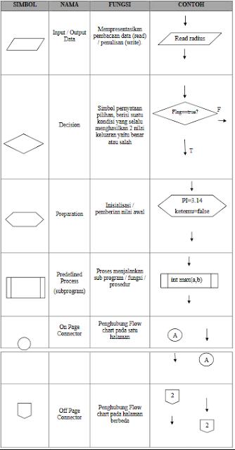 Simbol Flowchart Notasi Penulisan Algoritma