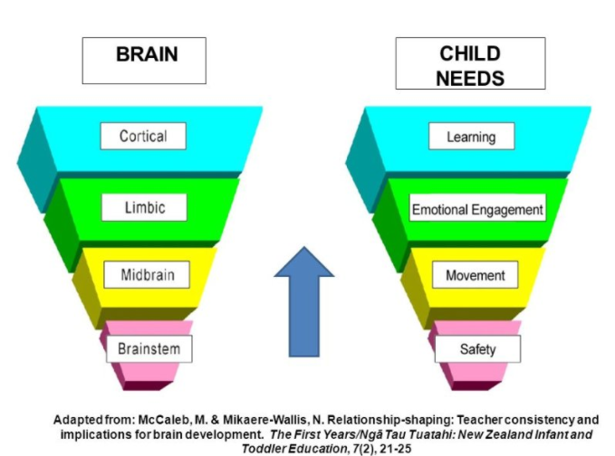 this diagram is one i have modified and played around with also, it is one  i share with parents and it is a document we can use to help children