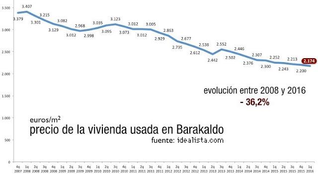 Evolución del precio de venta de la vivienda usada en Barakaldo. Fuente: Idealista