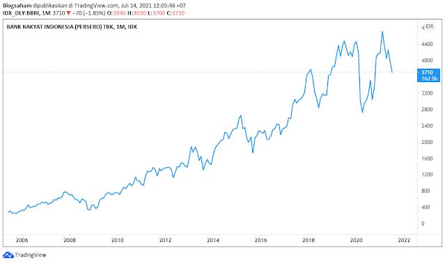 harga saham bri 10 tahun