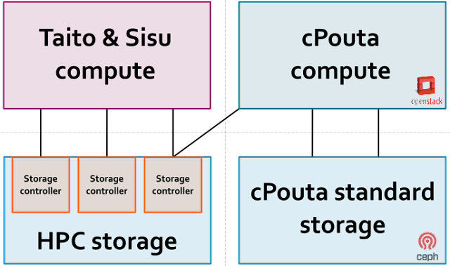 Admin Stories: Implement Object Storage in CSC's cPouta | Pouta