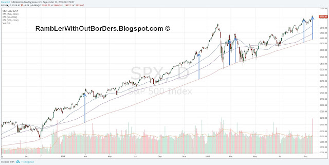 SPX chart showing times where prices have maximum deviation from 200 dma