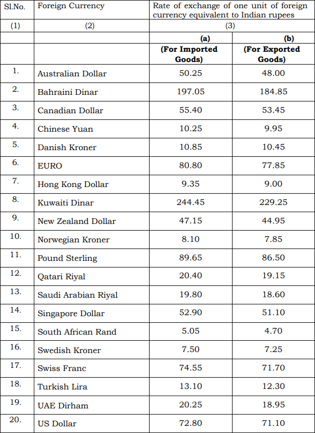 Schedule I of Customs Exchange Rate Notification w.e.f. 6th September 2019