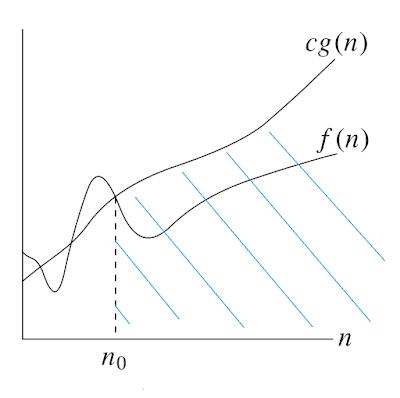 f(n) = O(g(n))