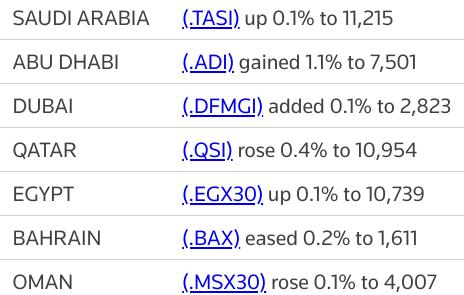 MIDEAST STOCKS Major Gulf bourses gain, #Saudi Aramco s Q2 profit surges | Reuters