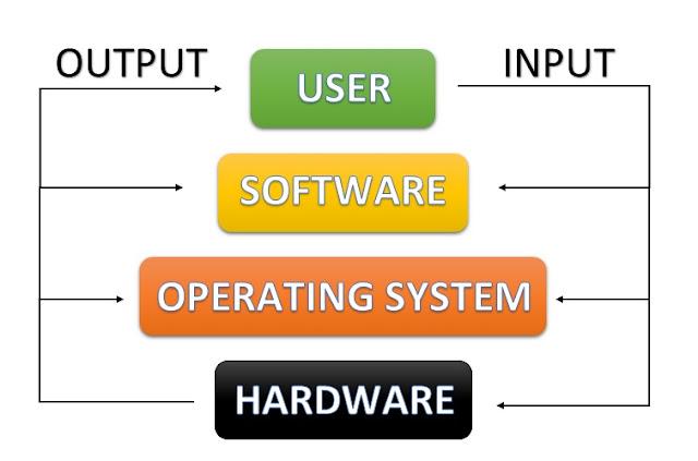 skema cara kerja sistem operasi